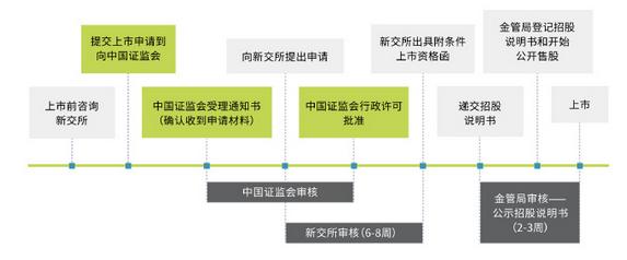 et40439162131361 - 中国企业赴新加坡直接上市框架|主要上市要求|新加坡上市流程-海外上市