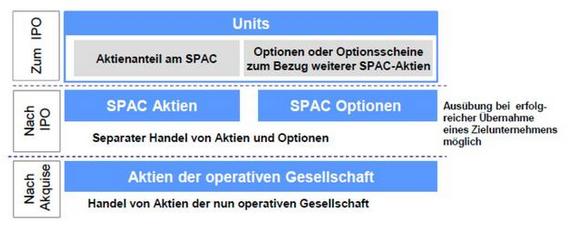 et40801240859271 - 法兰克福上市之特殊目的收购公司(SPAC)|金准问答-海外上市
