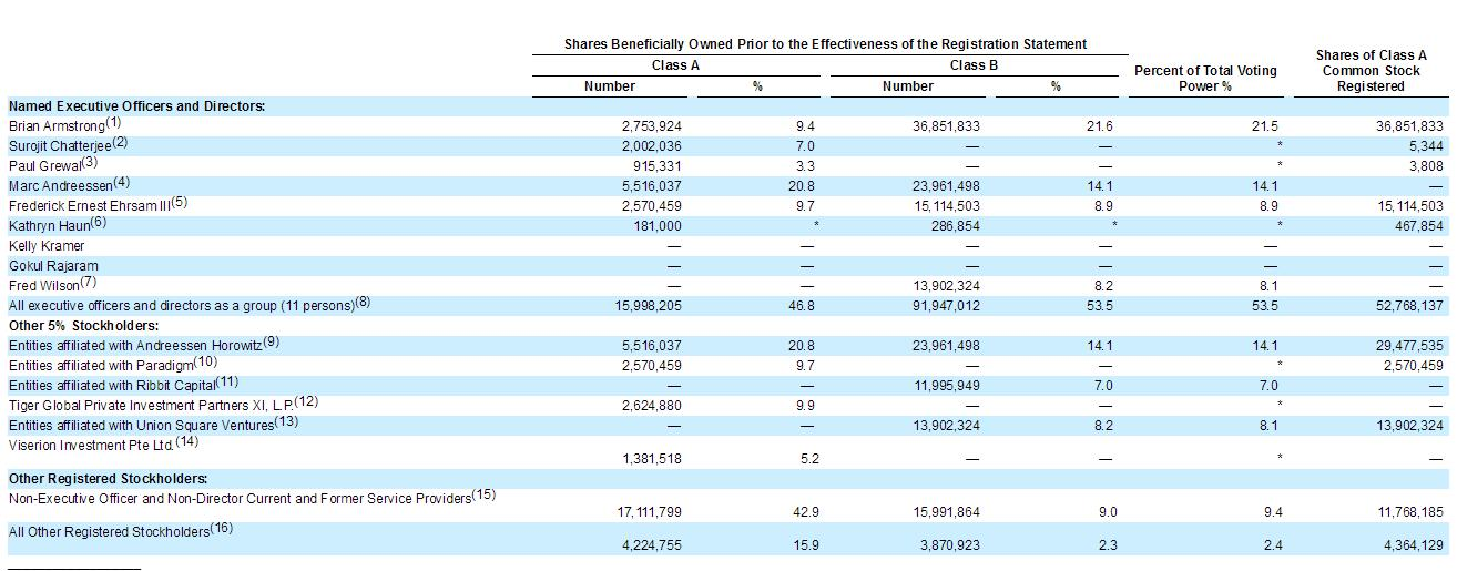 et42023061740423 - 美最大加密货币交易所Coinbase敲定美国上市时间-海外上市