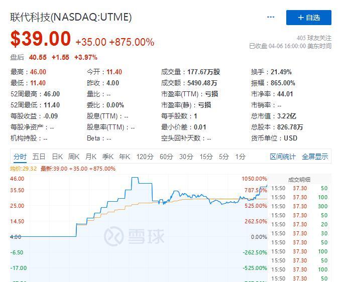 et42035071627261 - 来自深圳的联代昨晚美国上市 首日收涨875%-海外上市