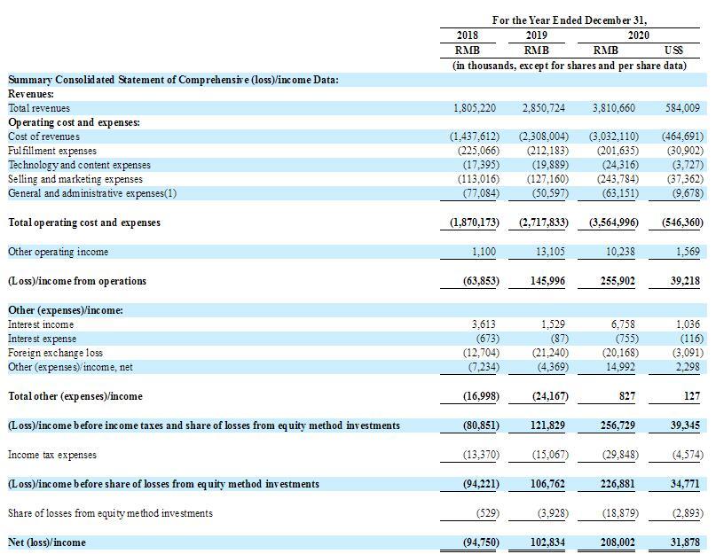 et42050081442362 - IPO速递丨 广州跨境电商洋葱集团递交申请 拟美国上市募资1亿美元-海外上市