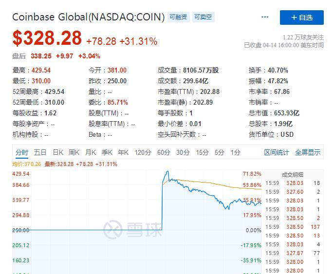 et42109151614151 - 加密货币第一股Coinbase在美国上市 首日收涨31%-海外上市
