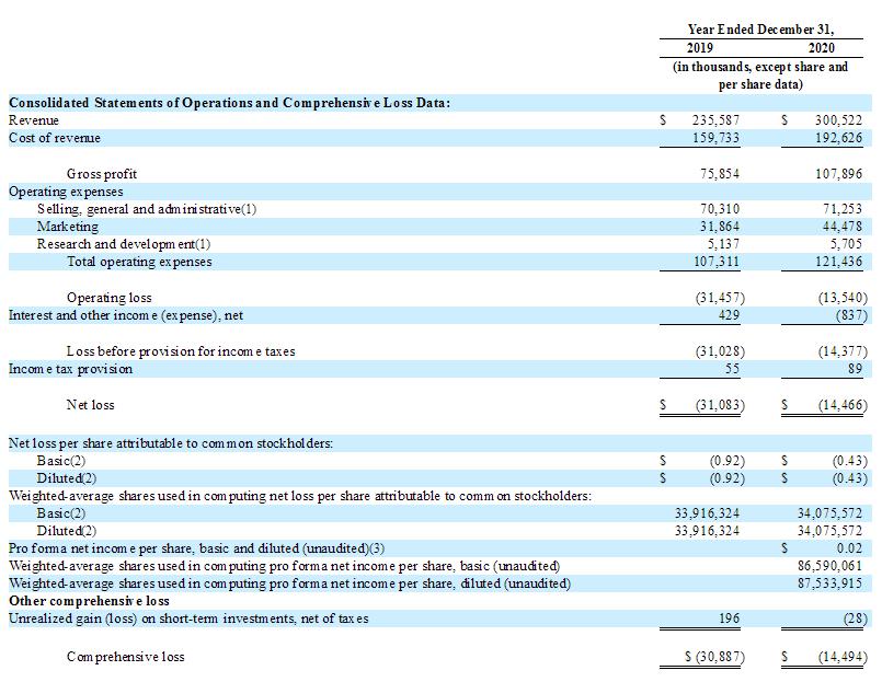 et42186271352013 - 好莱坞女星Jessica创办的The Honest 公布IPO条款 拟纳斯达克募资4亿美元-海外上市